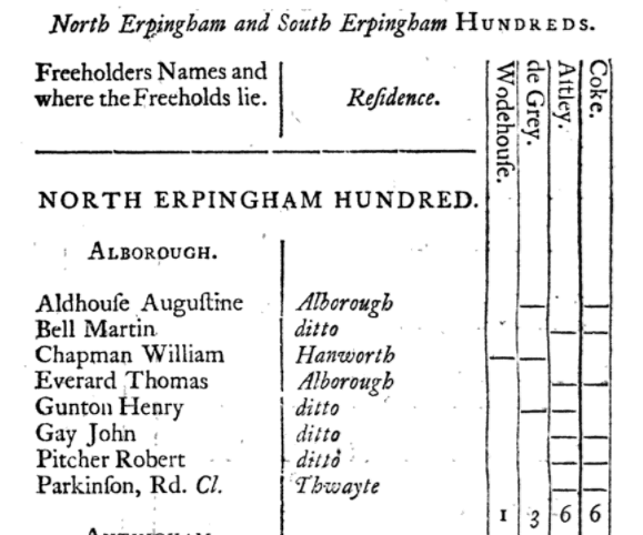 North Erpingham Hundred, Alborough